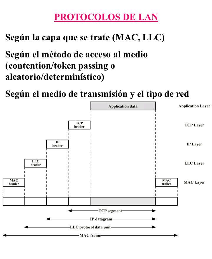 PROTOCOLOS DE LAN Según la capa que se trate (MAC, LLC) Según el método de acceso al medio (contention/token passing o aleatorio/determinístico) Según