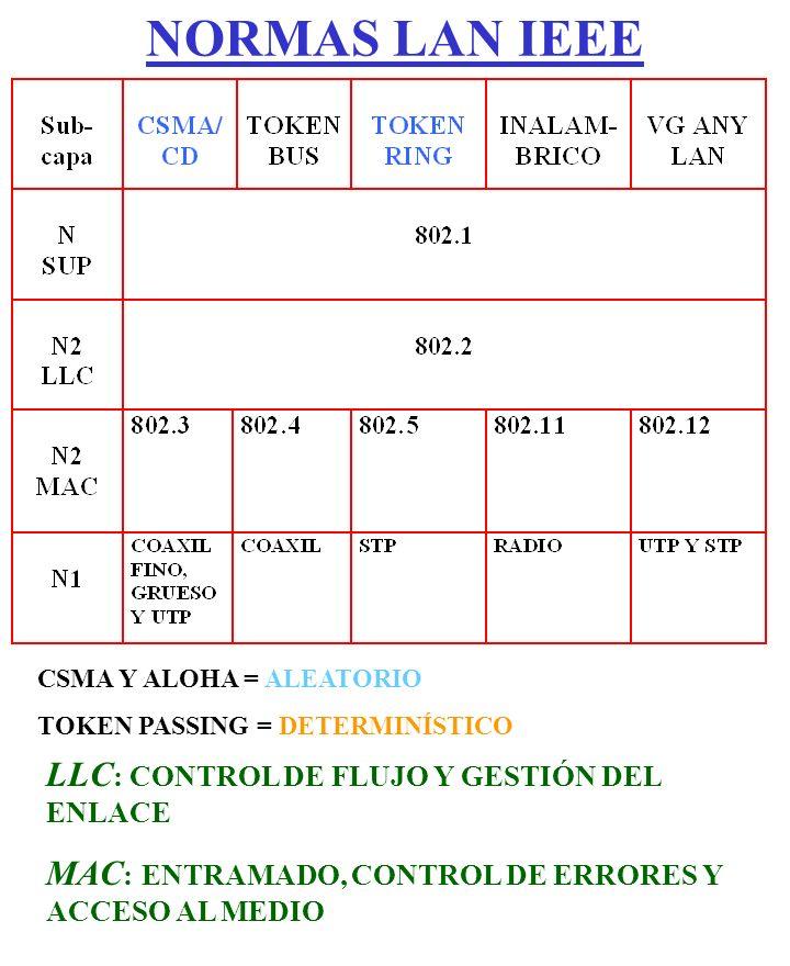 NORMAS LAN IEEE CSMA Y ALOHA = ALEATORIO TOKEN PASSING = DETERMINÍSTICO LLC : CONTROL DE FLUJO Y GESTIÓN DEL ENLACE MAC : ENTRAMADO, CONTROL DE ERRORE