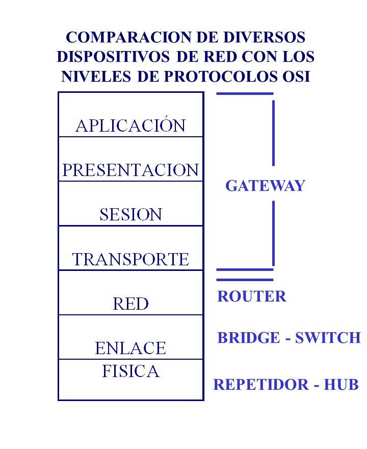 GATEWAY ROUTER BRIDGE - SWITCH REPETIDOR - HUB COMPARACION DE DIVERSOS DISPOSITIVOS DE RED CON LOS NIVELES DE PROTOCOLOS OSI