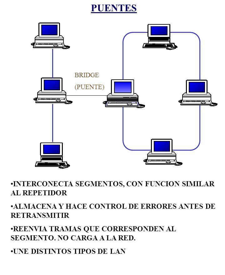 UN BRIDGE QUE CONECTA DISTINTOS TIPOS DE REDES SERVIDOR NIC LAN A ETHERNETLAN B ETHERNET LAN C TOKEN RING