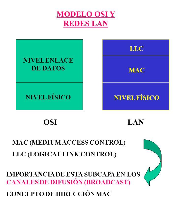 MODELO OSI Y REDES LAN NIVEL FÍSICO NIVEL ENLACE DE DATOS MAC LLC OSILAN MAC (MEDIUM ACCESS CONTROL) LLC (LOGICAL LINK CONTROL) IMPORTANCIA DE ESTA SU
