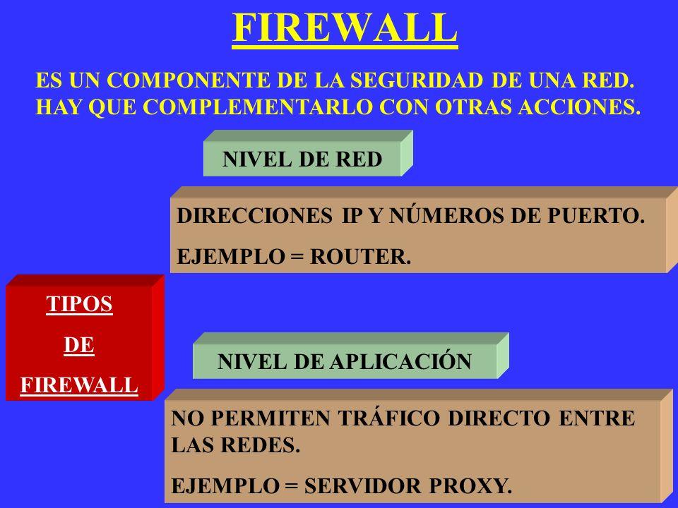 FIREWALL ES UN COMPONENTE DE LA SEGURIDAD DE UNA RED. HAY QUE COMPLEMENTARLO CON OTRAS ACCIONES. TIPOS DE FIREWALL NIVEL DE RED NIVEL DE APLICACIÓN DI