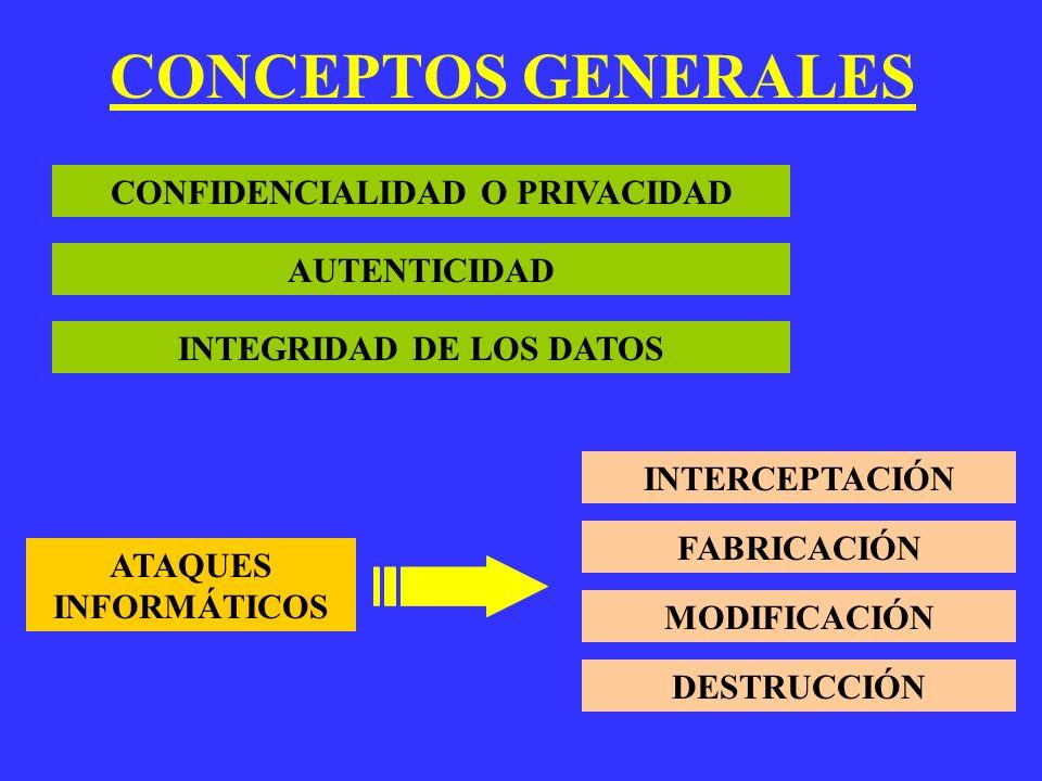 CONCEPTOS GENERALES CONFIDENCIALIDAD O PRIVACIDAD AUTENTICIDAD INTEGRIDAD DE LOS DATOS ATAQUES INFORMÁTICOS INTERCEPTACIÓN FABRICACIÓN MODIFICACIÓN DE