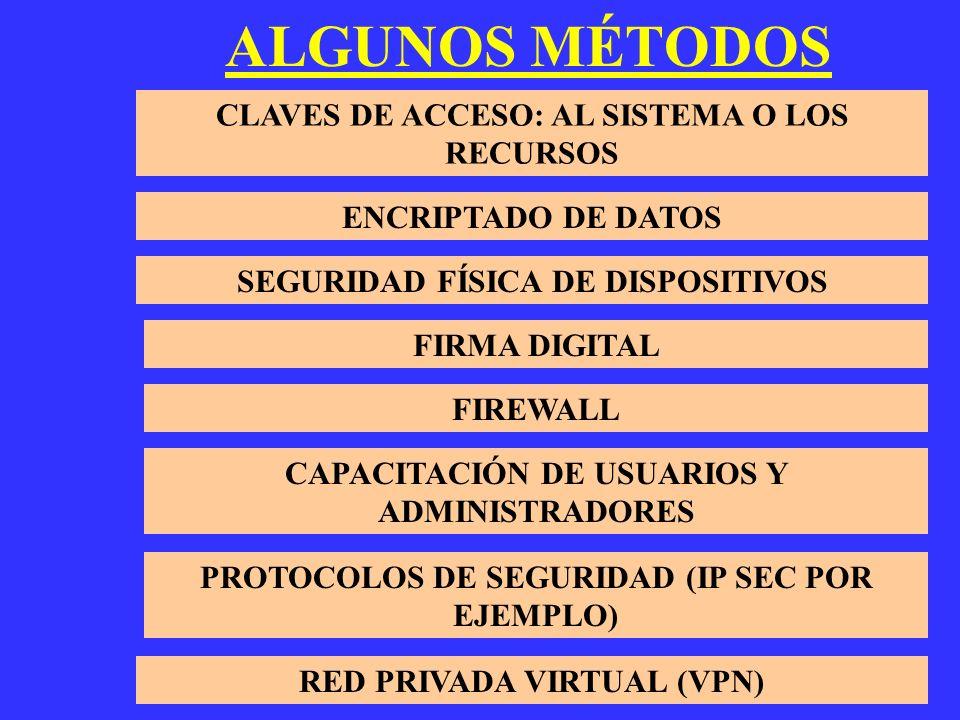 ALGUNOS MÉTODOS CLAVES DE ACCESO: AL SISTEMA O LOS RECURSOS ENCRIPTADO DE DATOS SEGURIDAD FÍSICA DE DISPOSITIVOS FIRMA DIGITAL FIREWALL CAPACITACIÓN D