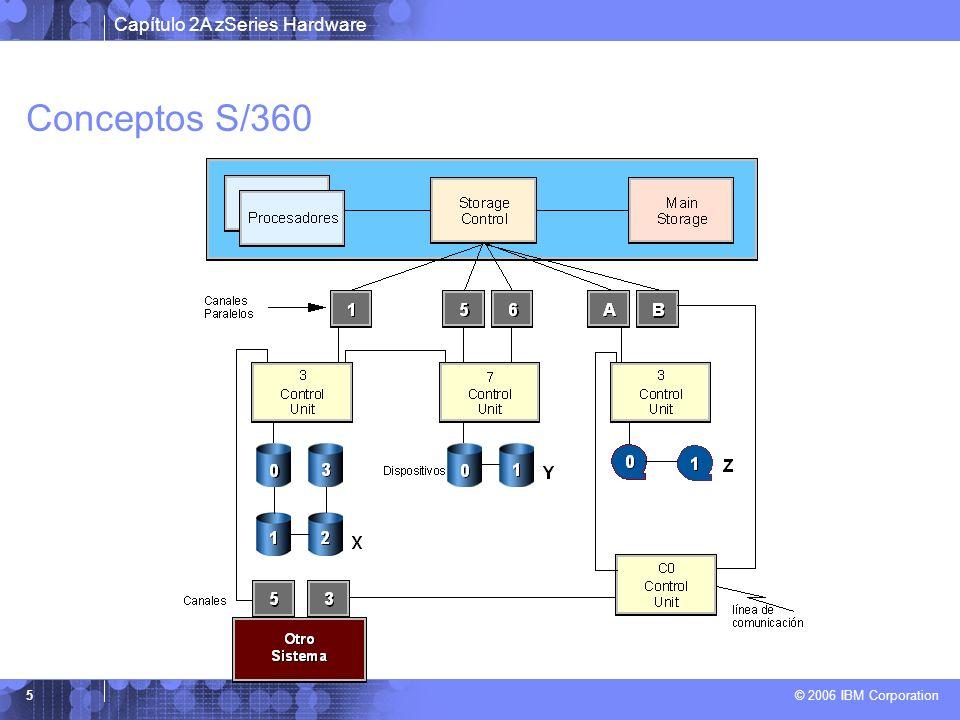 Capítulo 2A zSeries Hardware © 2006 IBM Corporation 36 Conceptos Básicos de DISCO Compartido Capacidad limitada Reserve y release sobre todo el disco Acceso limitado al disco mientras dure la actualización