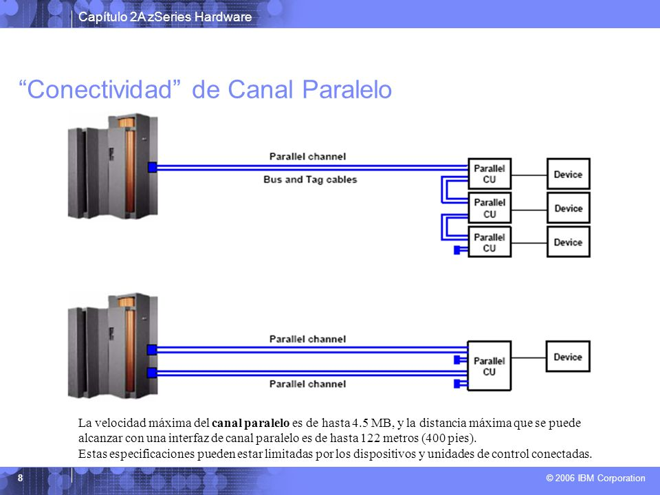 Capítulo 2A zSeries Hardware © 2006 IBM Corporation 49