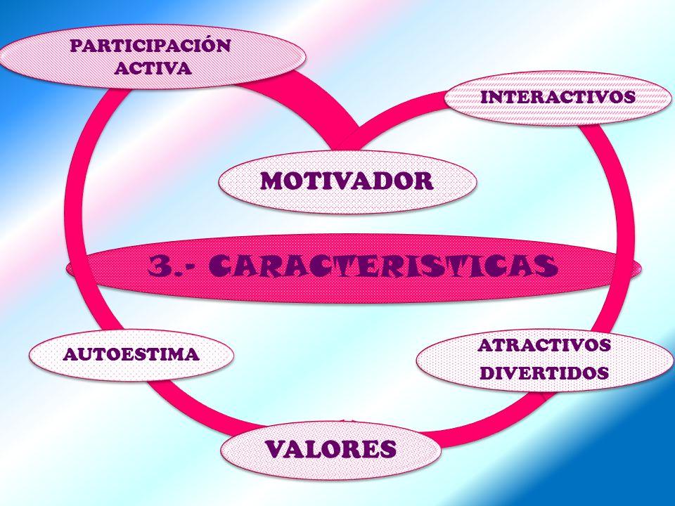 3.- CARACTERISTICAS MOTIVADOR INTERACTIVOS ATRACTIVOS DIVERTIDOS ATRACTIVOS DIVERTIDOS VALORES AUTOESTIMA PARTICIPACIÓN ACTIVA PARTICIPACIÓN ACTIVA