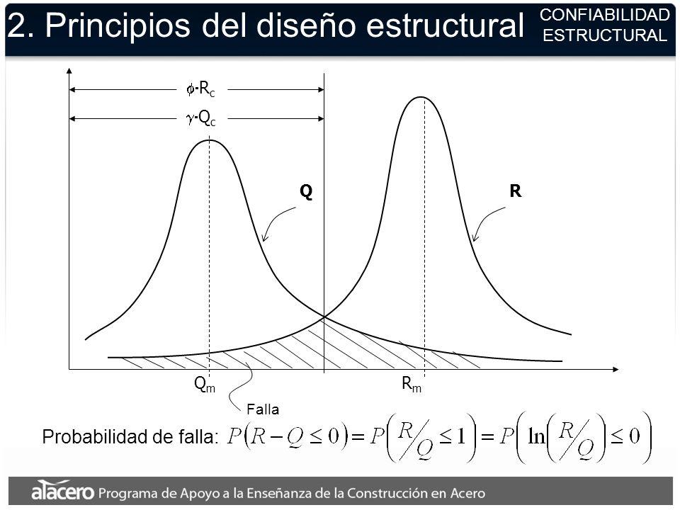 2. Principios del diseño estructural QR QmQm RmRm Q c R c CONFIABILIDAD ESTRUCTURAL Probabilidad de falla: Falla