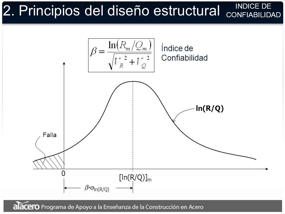 2. Principios del diseño estructural ln(R/Q) [ln(R/Q)] m ln(R/Q) 0 INDICE DE CONFIABILIDAD Índice de Confiabilidad Falla