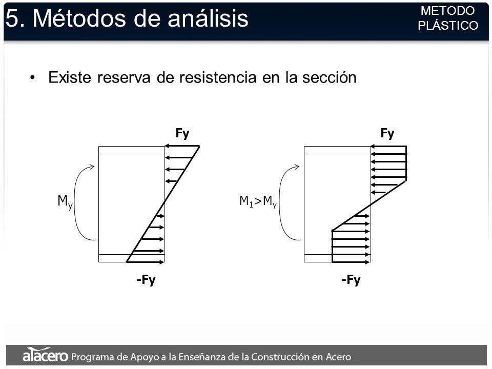 5. Métodos de análisis Existe reserva de resistencia en la sección METODO PLÁSTICO M 1 >M y Fy -Fy MyMy Fy -Fy