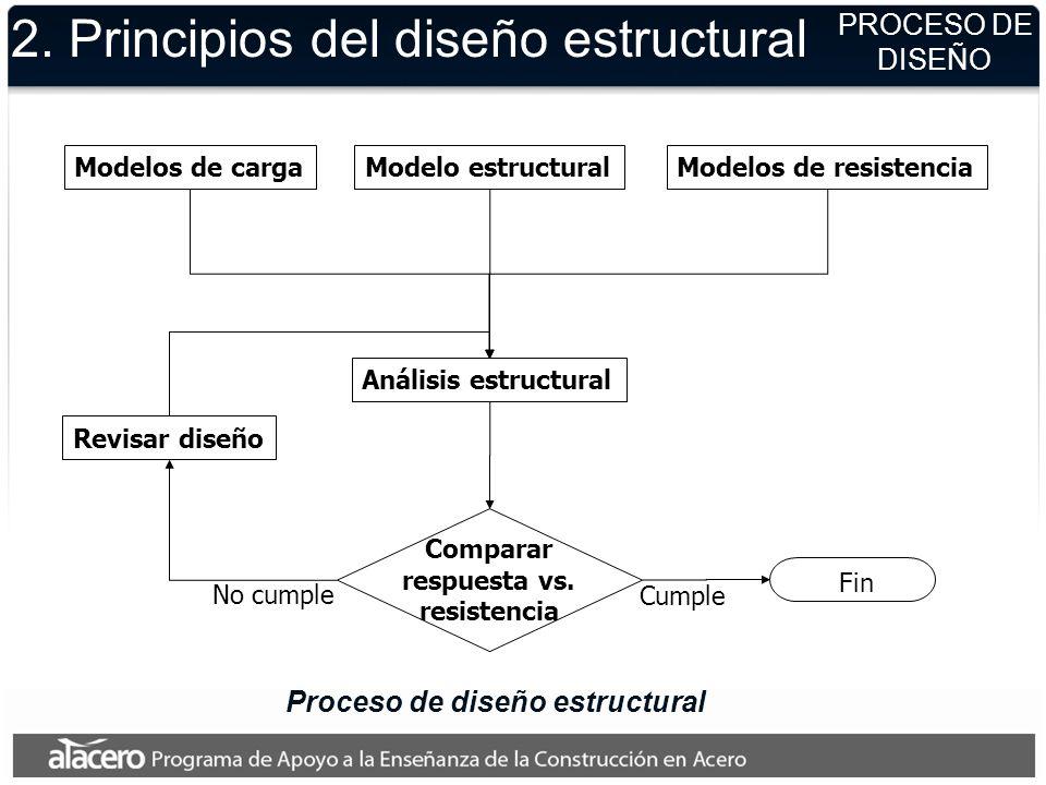 2. Principios del diseño estructural Modelos de cargaModelo estructuralModelos de resistencia Análisis estructural Comparar respuesta vs. resistencia