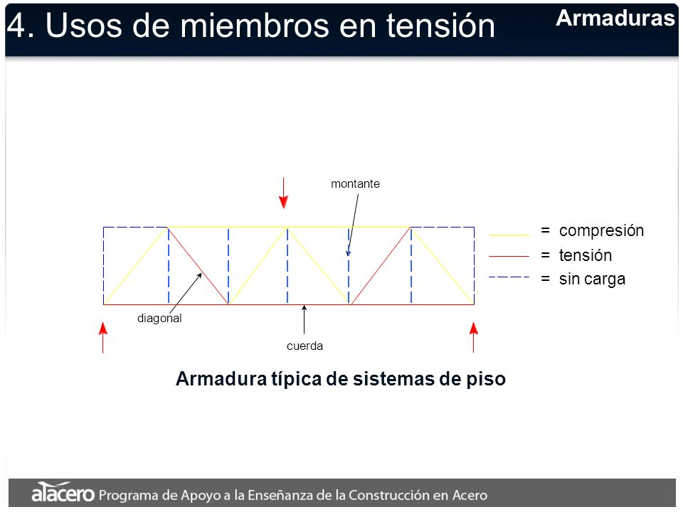 Armadura típica de sistemas de piso Armaduras 4. Usos de miembros en tensión montante diagonal cuerda = compresión = tensión = sin carga