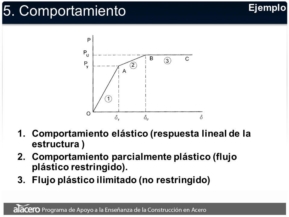 Ejemplo 5. Comportamiento 1.Comportamiento elástico (respuesta lineal de la estructura ) 2.Comportamiento parcialmente plástico (flujo plástico restri