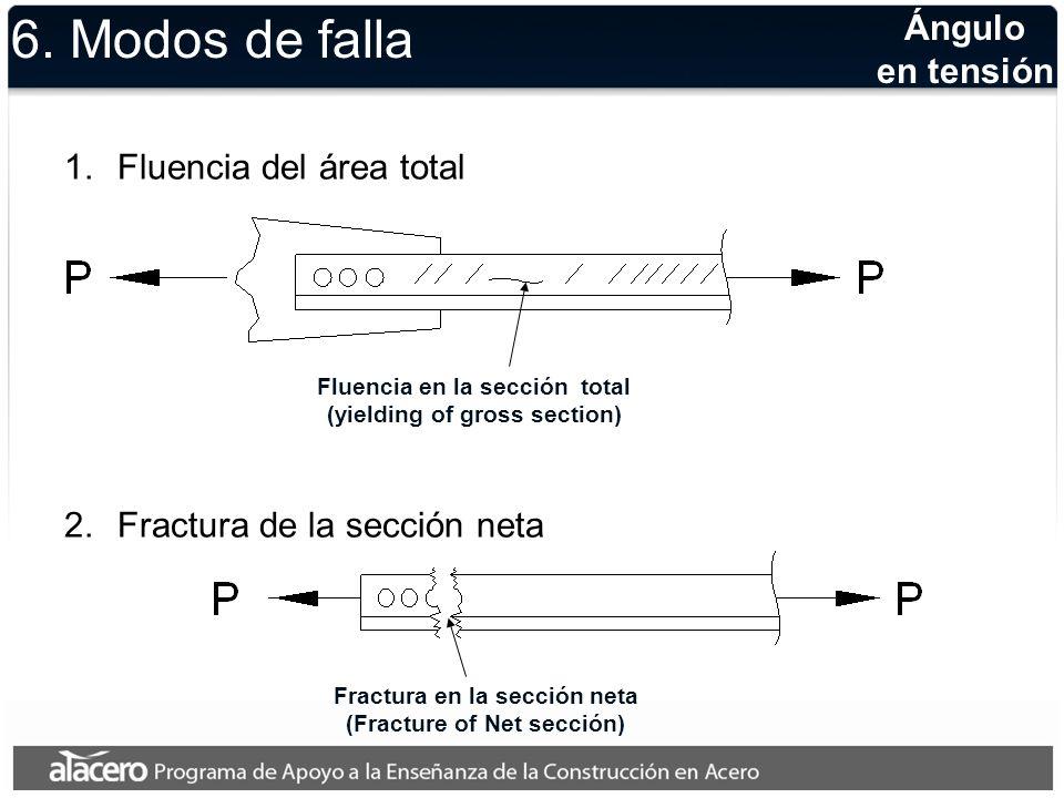 Ángulo en tensión Ruptura por cortante y tensión combinados (Block shear rupture) 6.