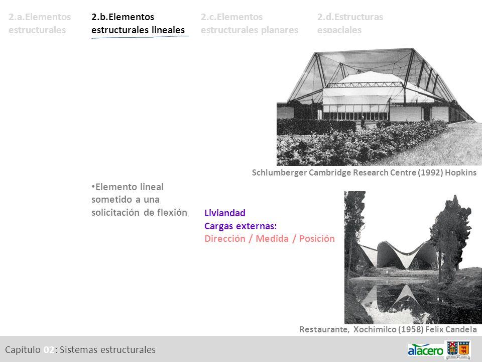 Capítulo 02: Sistemas estructurales 2.a.Elementos estructurales. 2.b.Elementos estructurales lineales Definición. Elemento lineal sometido a una solic