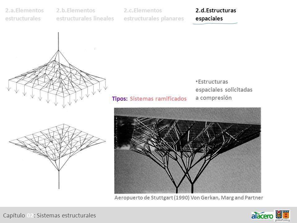 2.c.Elementos estructurales planares Capítulo 02: Sistemas estructurales 2.a.Elementos estructurales 2.b.Elementos estructurales lineales 2.d.Estructu