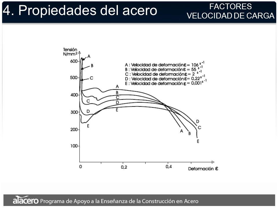 4. Propiedades del acero FACTORES VELOCIDAD DE CARGA