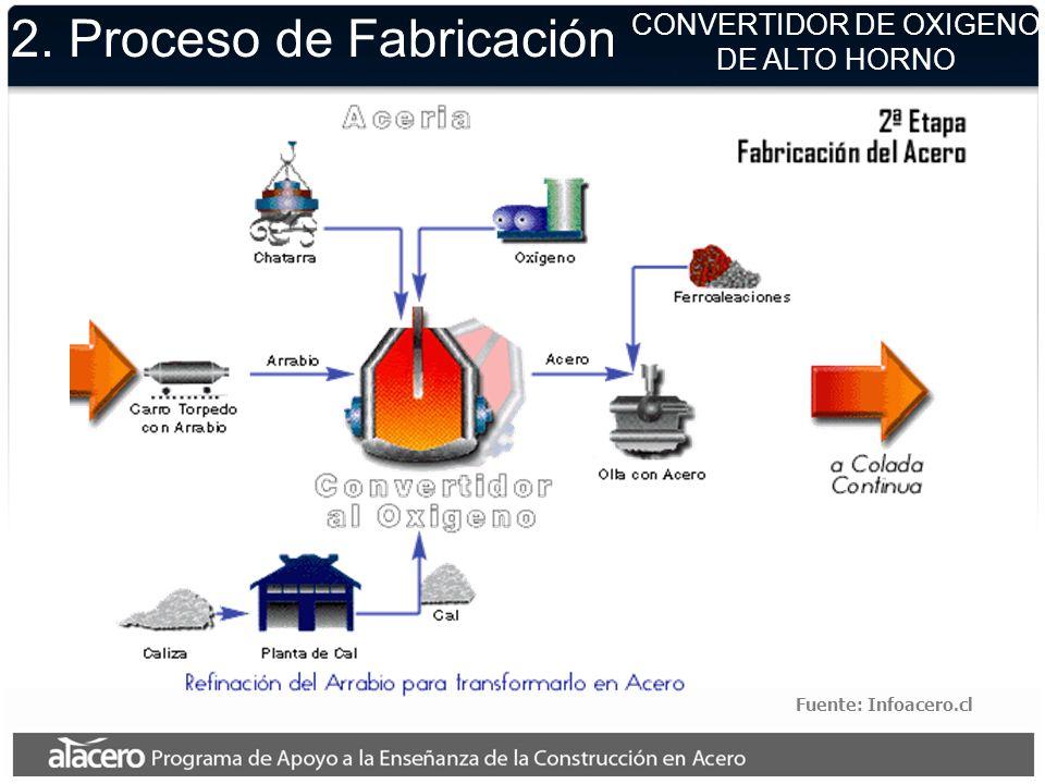 2. Proceso de Fabricación Fuente: Infoacero.cl CONVERTIDOR DE OXIGENO DE ALTO HORNO