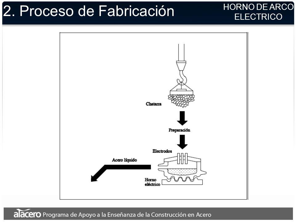 2. Proceso de Fabricación HORNO DE ARCO ELECTRICO