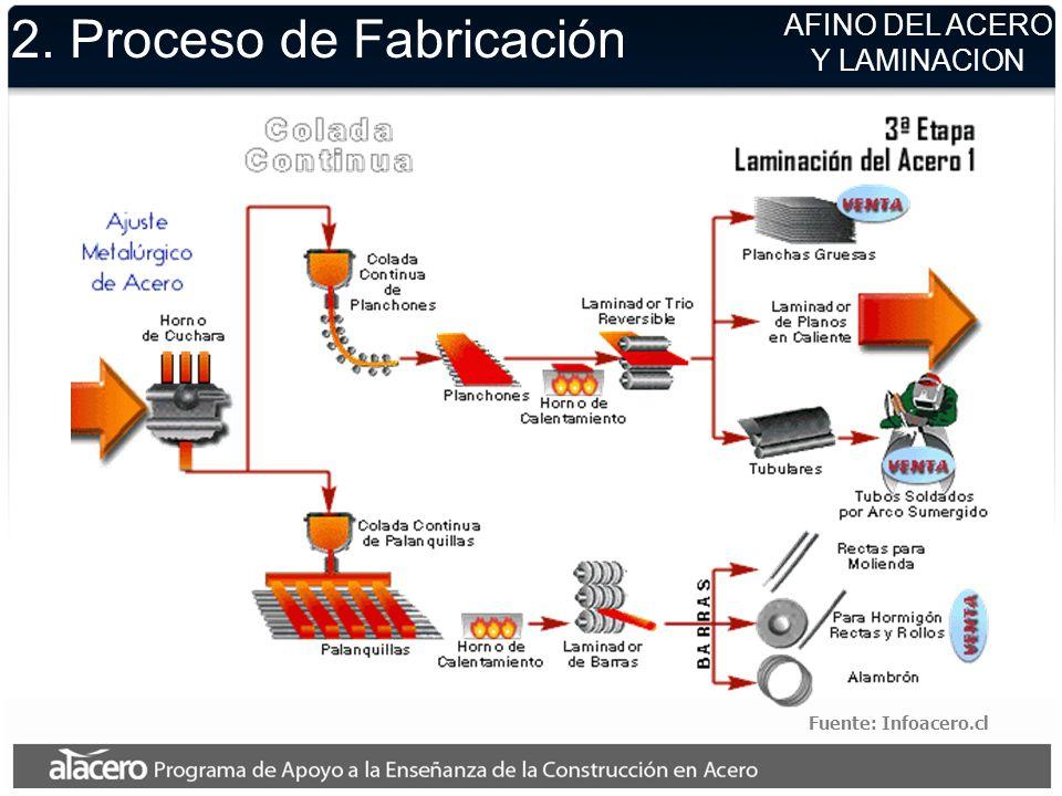 2. Proceso de Fabricación Fuente: Infoacero.cl AFINO DEL ACERO Y LAMINACION