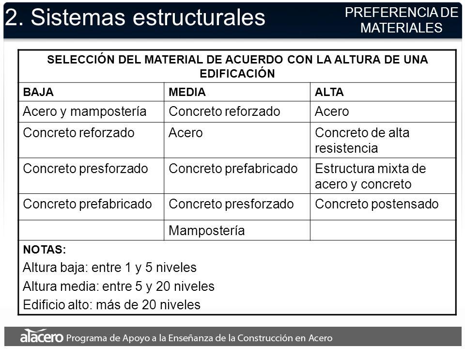 2. Sistemas estructurales SELECCIÓN DEL MATERIAL DE ACUERDO CON LA ALTURA DE UNA EDIFICACIÓN BAJAMEDIAALTA Acero y mamposteríaConcreto reforzadoAcero