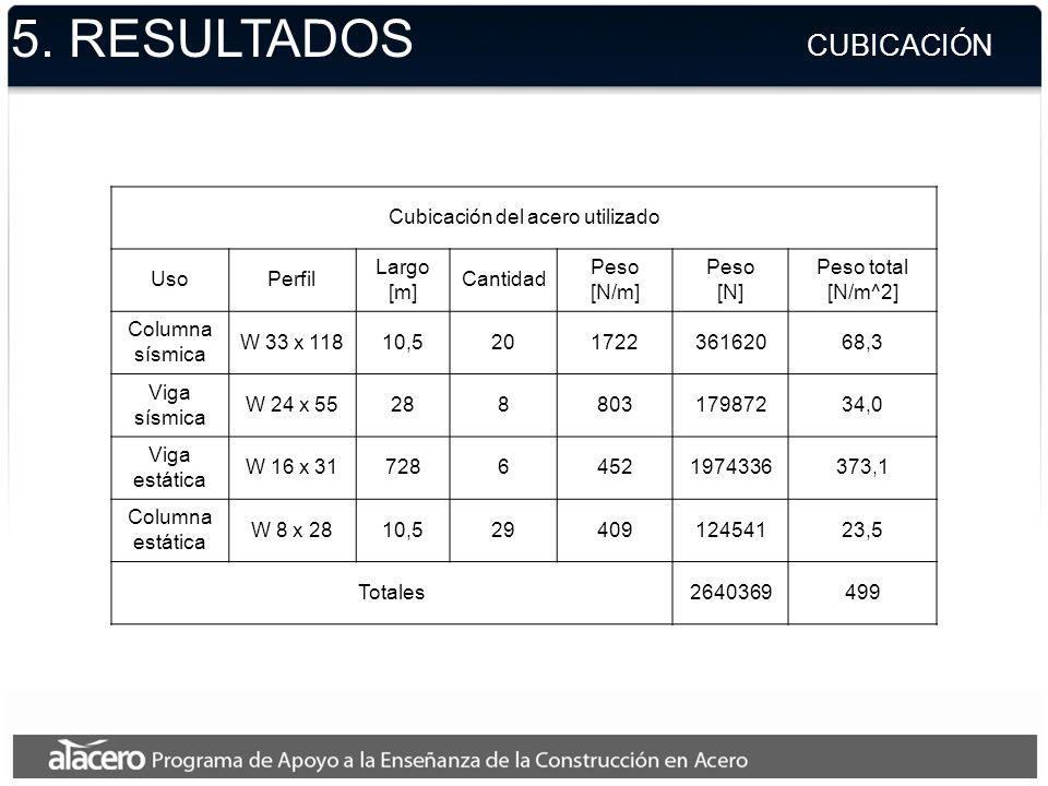 5. RESULTADOS CUBICACIÓN Cubicación del acero utilizado UsoPerfil Largo [m] Cantidad Peso [N/m] Peso [N] Peso total [N/m^2] Columna sísmica W 33 x 118