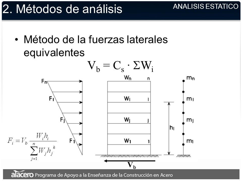 ANALISIS ESTATICO 2. Métodos de análisis Método de la fuerzas laterales equivalentes V b = C s · W i VbVb