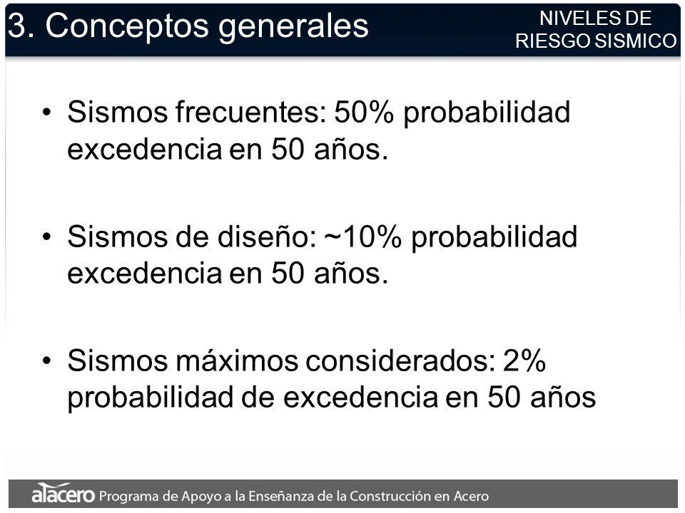 NIVELES DE RIESGO SISMICO 3. Conceptos generales Sismos frecuentes: 50% probabilidad excedencia en 50 años. Sismos de diseño: ~10% probabilidad excede