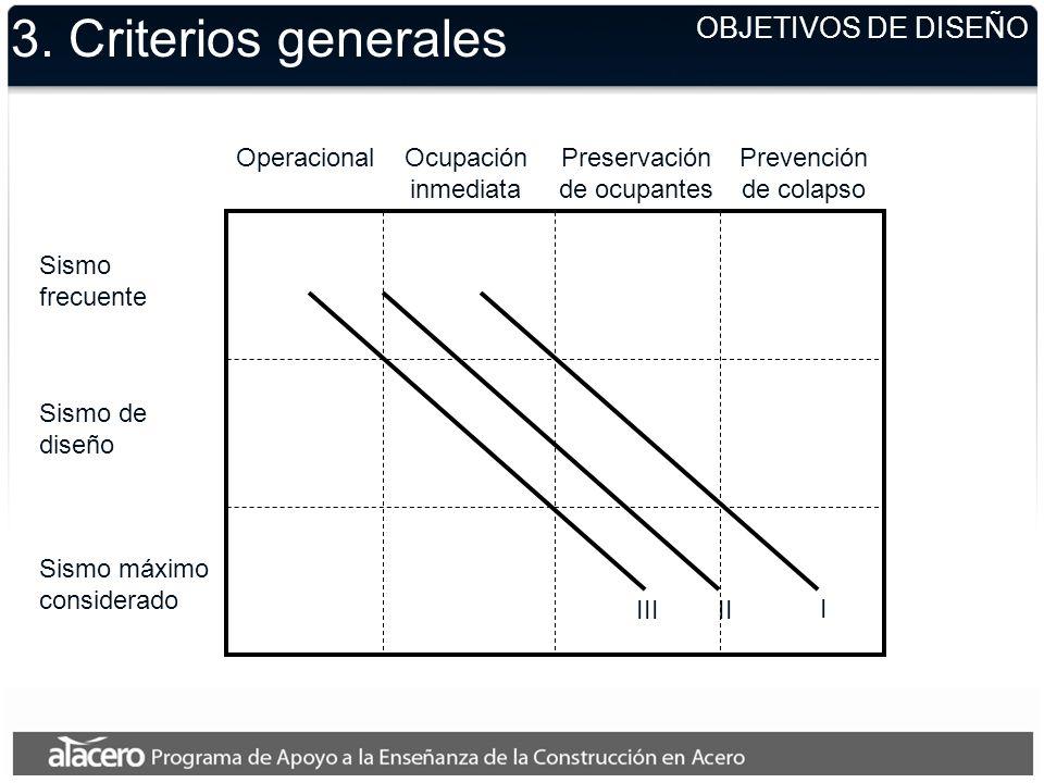 OBJETIVOS DE DISEÑO 3. Criterios generales Sismo frecuente Sismo de diseño Sismo máximo considerado OperacionalOcupación inmediata Preservación de ocu