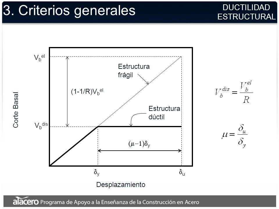 DUCTILIDAD ESTRUCTURAL 3. Criterios generales Corte Basal V b el u Desplazamiento y V b dis y (1-1/R)V b el Estructura dúctil Estructura frágil