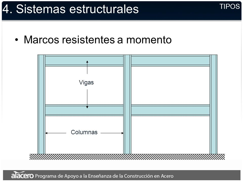 TIPOS 4. Sistemas estructurales Marcos resistentes a momento Columnas Vigas