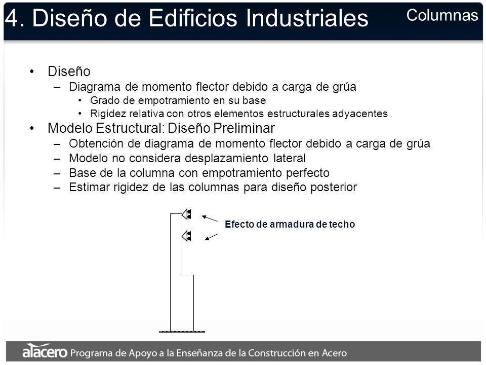 4. Diseño de Edificios Industriales Diseño –Diagrama de momento flector debido a carga de grúa Grado de empotramiento en su base Rigidez relativa con