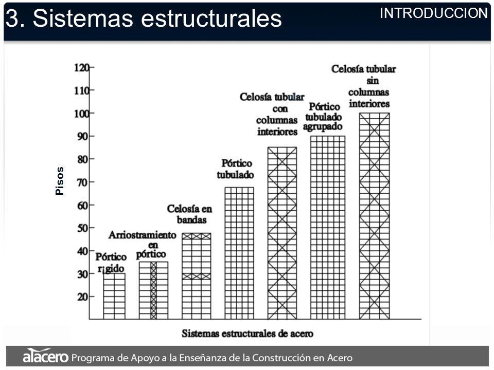 3. Sistemas estructurales INTRODUCCION Pisos