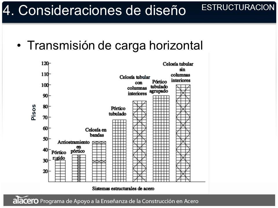 4. Consideraciones de diseño Transmisión de carga horizontal ESTRUCTURACION Pisos