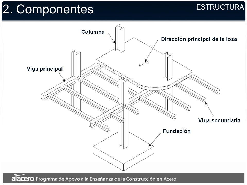 ESTRUCTURA 2. Componentes Viga principal Fundación Viga secundaria Columna Dirección principal de la losa