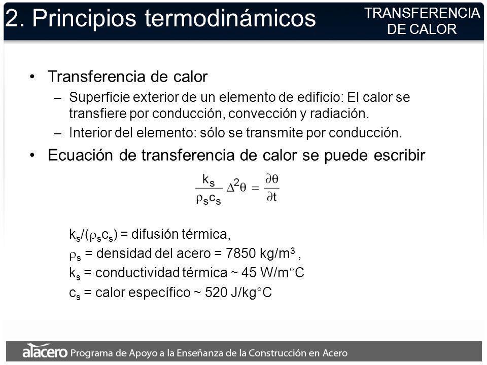 2. Principios termodinámicos TRANSFERENCIA DE CALOR Transferencia de calor –Superficie exterior de un elemento de edificio: El calor se transfiere por