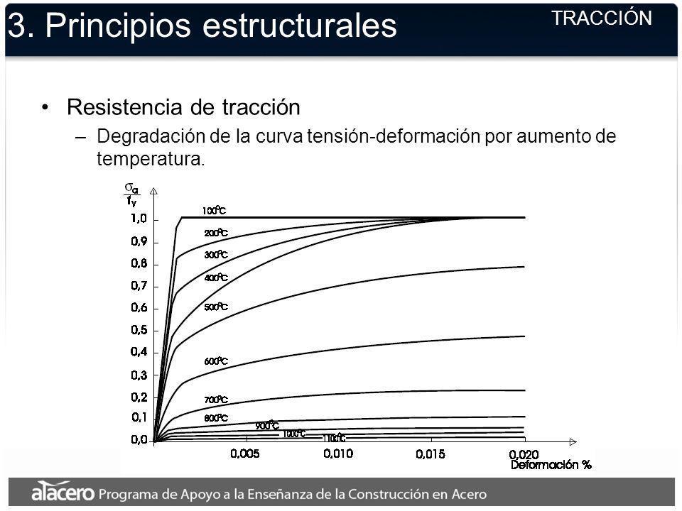 3. Principios estructurales TRACCIÓN Resistencia de tracción –Degradación de la curva tensión-deformación por aumento de temperatura.