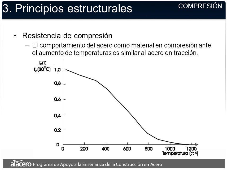 3. Principios estructurales COMPRESIÓN Resistencia de compresión –El comportamiento del acero como material en compresión ante el aumento de temperatu