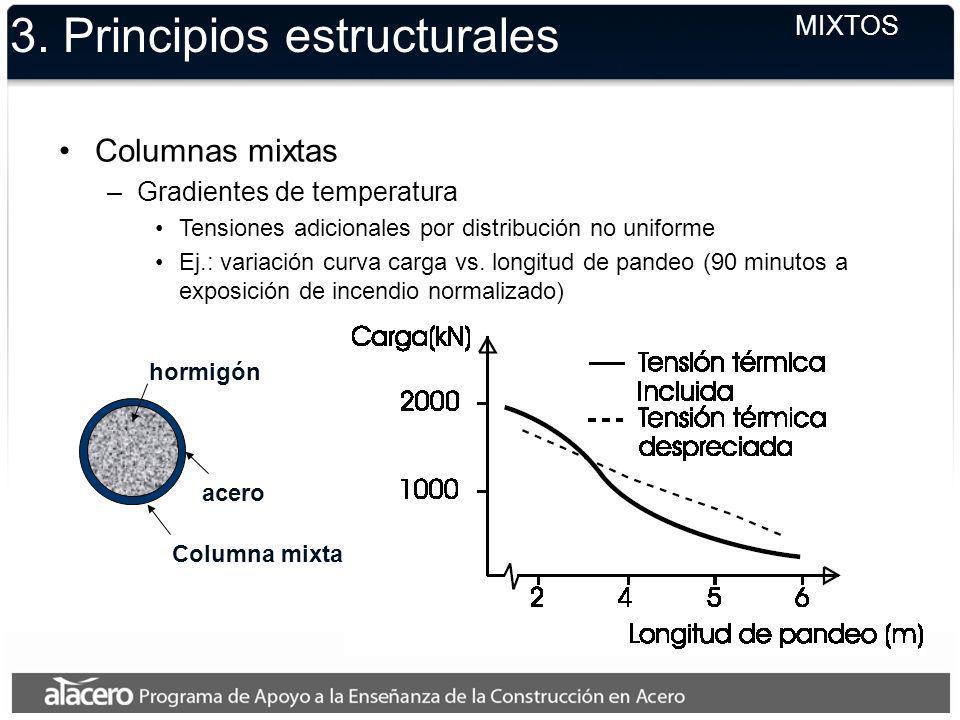 3. Principios estructurales MIXTOS Columnas mixtas –Gradientes de temperatura Tensiones adicionales por distribución no uniforme Ej.: variación curva