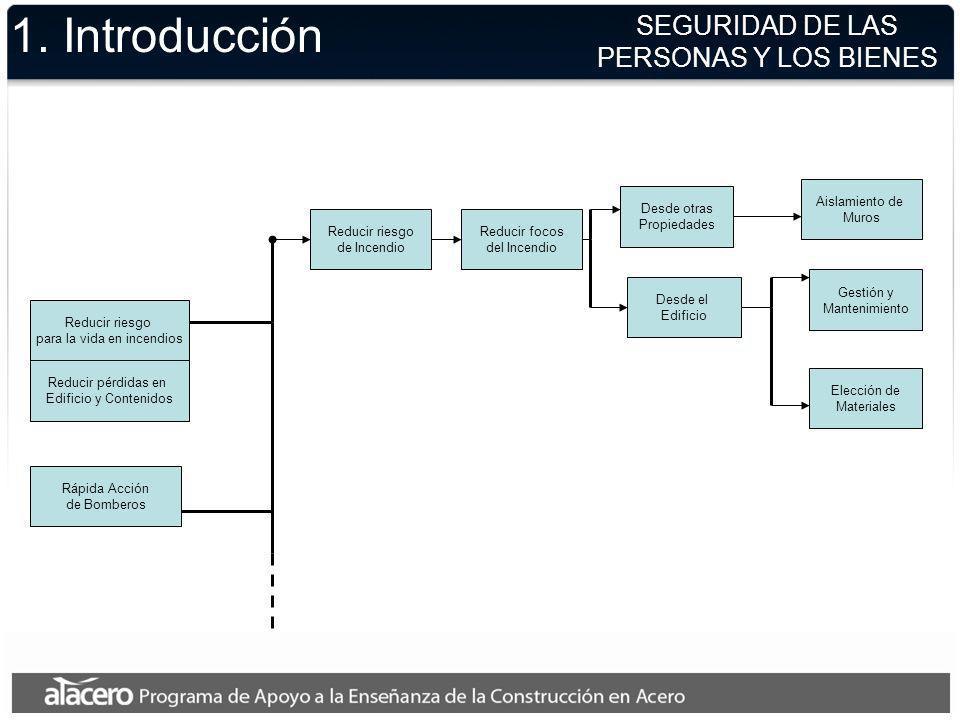 1. Introducción SEGURIDAD DE LAS PERSONAS Y LOS BIENES Reducir riesgo para la vida en incendios Reducir riesgo de Incendio Rápida Acción de Bomberos R
