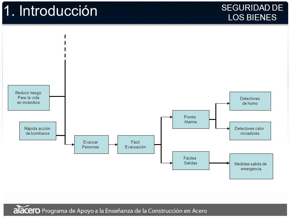 1. Introducción SEGURIDAD DE LOS BIENES Reducir riesgo Para la vida en incendios Evacuar Personas Rápida acción de bomberos Fácil Evacuación Fáciles S