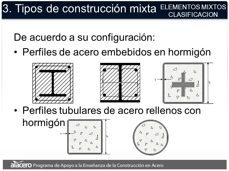 3. Tipos de construcción mixta De acuerdo a su configuración: Perfiles de acero embebidos en hormigón Perfiles tubulares de acero rellenos con hormigó