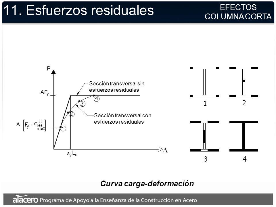 máx P AF y Sección transversal sin esfuerzos residuales Sección transversal con esfuerzos residuales y L o A F y - res (-) 11. Esfuerzos residuales Cu
