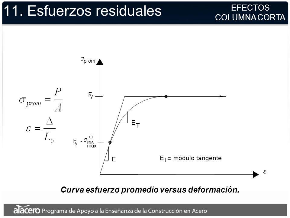 Curva esfuerzo promedio versus deformación. prom F y F y - res máx (-) E T E E = módulo tangente T 11. Esfuerzos residuales EFECTOS COLUMNA CORTA