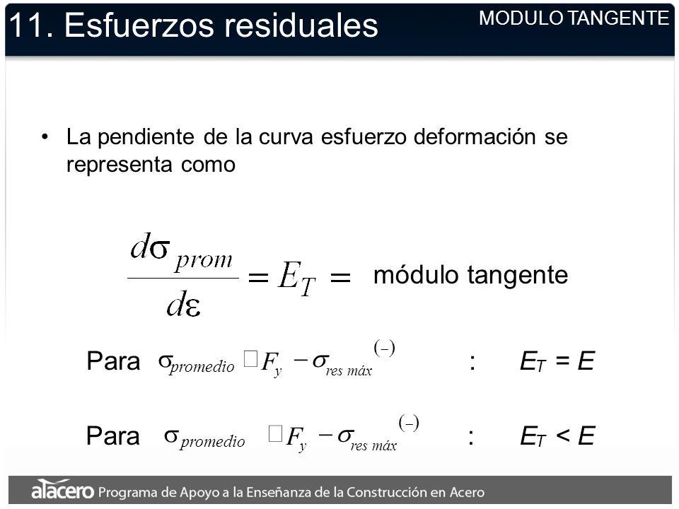 módulo tangente 11. Esfuerzos residuales La pendiente de la curva esfuerzo deformación se representa como MODULO TANGENTE Para promedio máx resy F :E