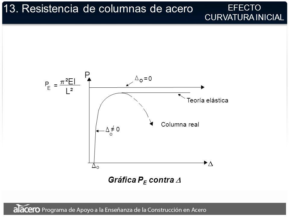 Gráfica P E contra ²EI L² o o P Teoría elástica Columna real P E = o =0 = 0 13. Resistencia de columnas de acero EFECTO CURVATURA INICIAL