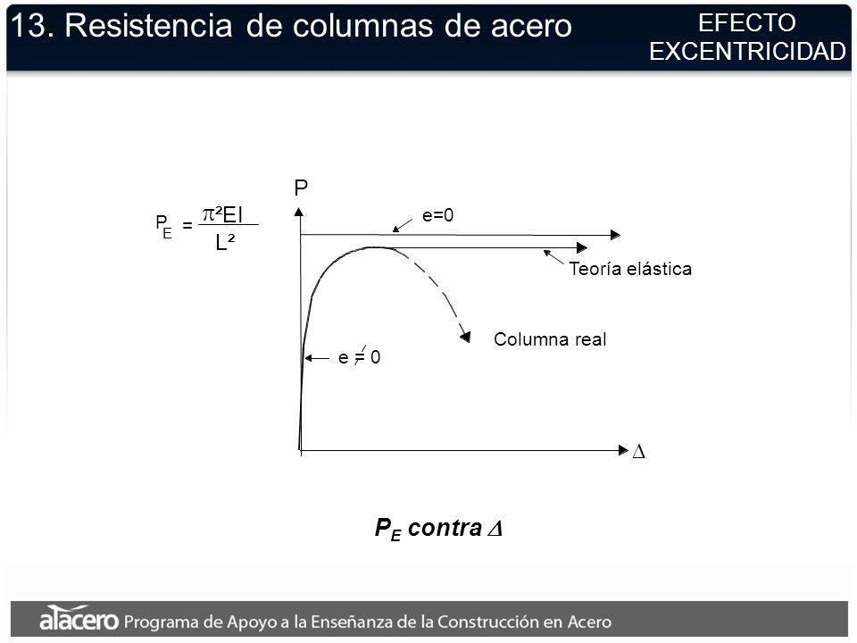 P E contra = E P Columna real Teoría elástica P ²EI L² e=0 13. Resistencia de columnas de acero EFECTO EXCENTRICIDAD