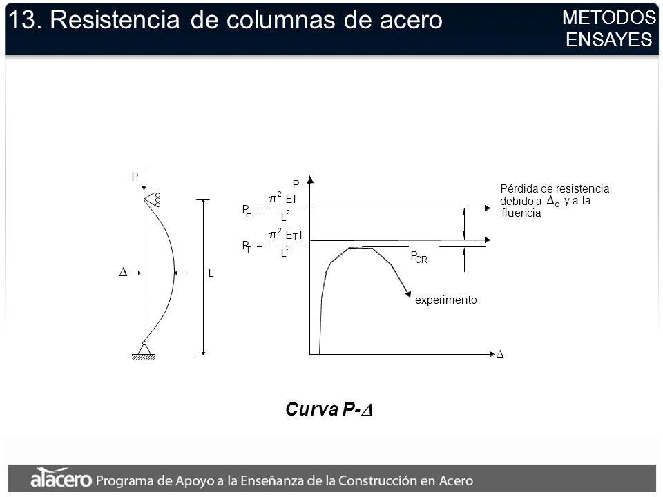 Curva P- 13. Resistencia de columnas de acero METODOS ENSAYES