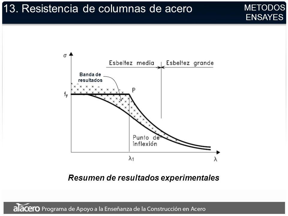 Resumen de resultados experimentales 13. Resistencia de columnas de acero METODOS ENSAYES Banda de resultados
