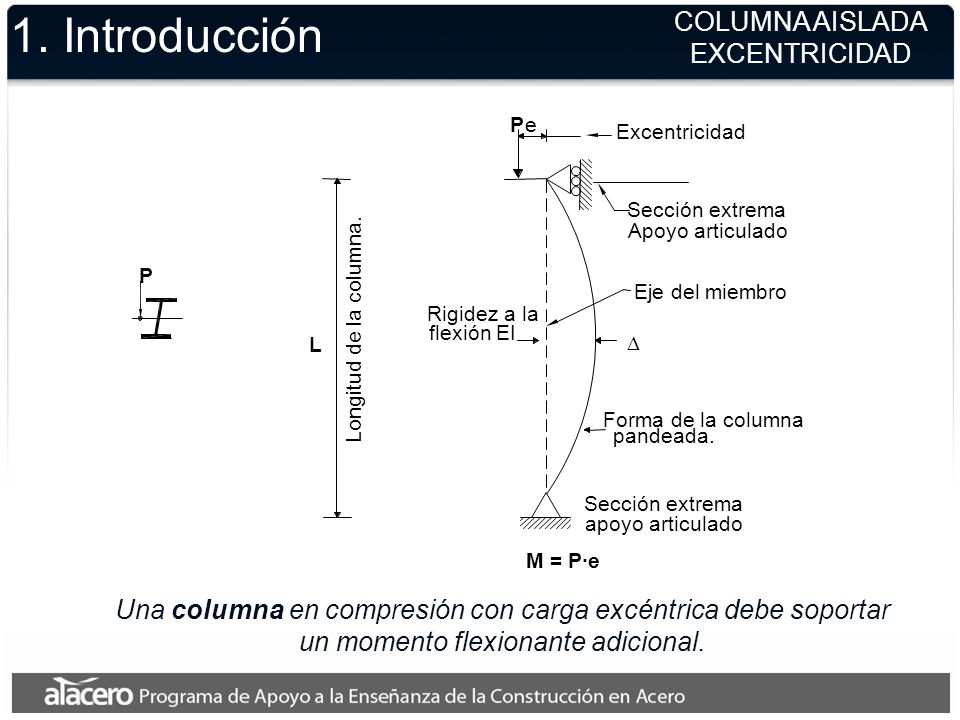 1. Introducción Una columna en compresión con carga excéntrica debe soportar un momento flexionante adicional. COLUMNA AISLADA EXCENTRICIDAD